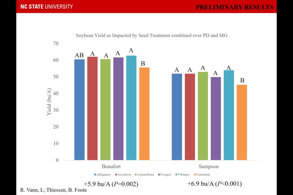 Graph with fungicidal seed treatments positively affecting yield when compared to an unreated control in early planted soybeans in NC