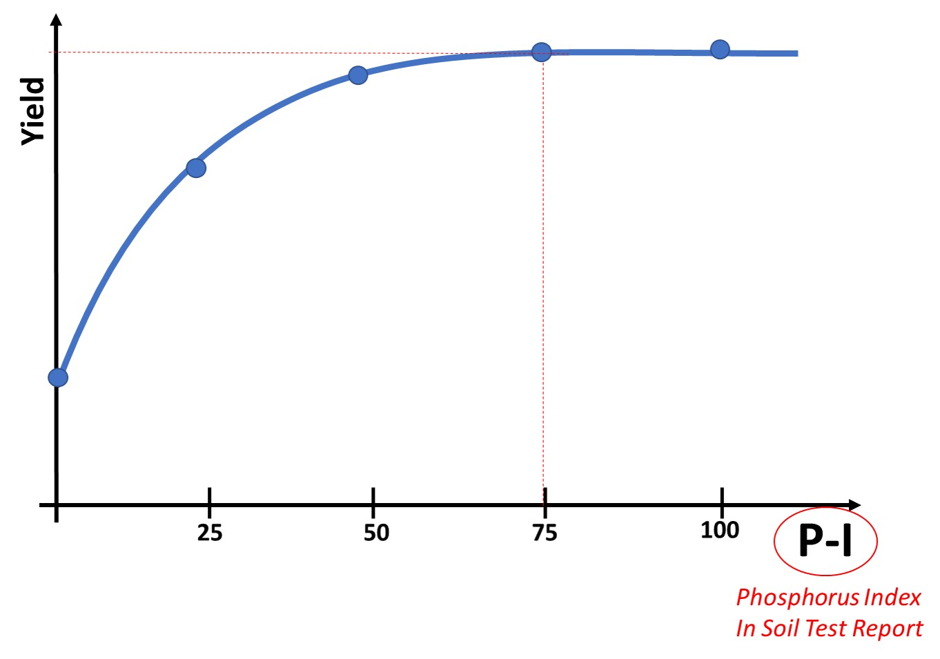 Graph showing no yield response with an application of fertilizer when the P index is over 70