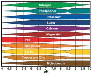 Availability of different soil nutrients at varying pH levels.