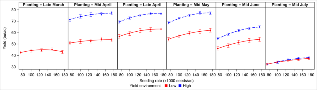Impact of seeding rate on soybean yield